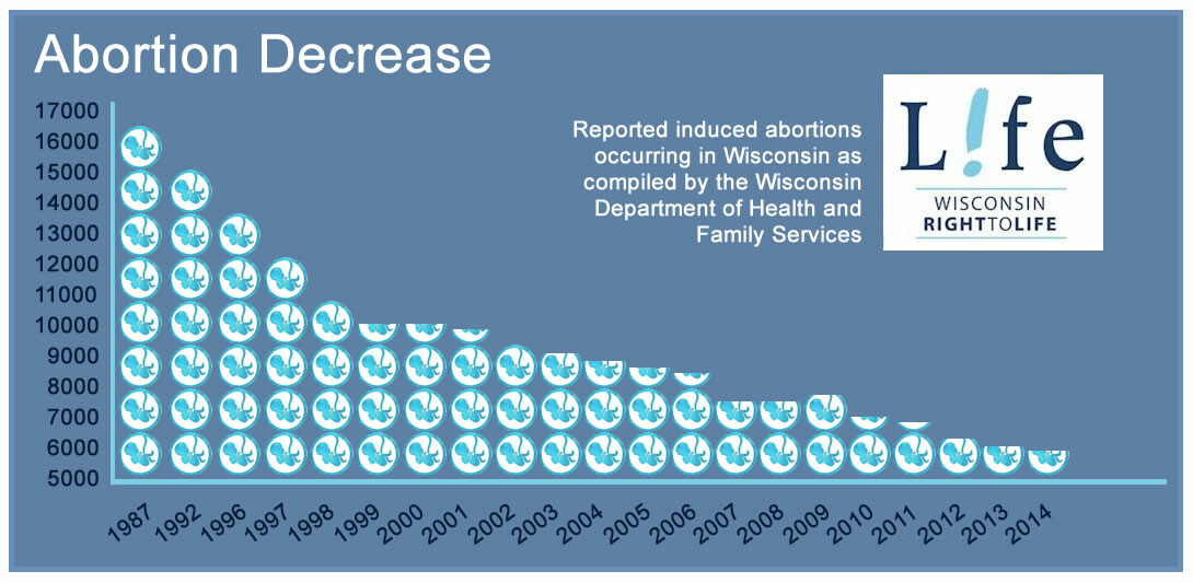 Abortion Decrease in Wisconsin